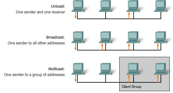 (PDF) Multicast broadcast services support in OFDMA-based ...