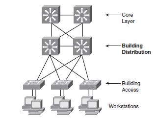 ccda en enterprise lan design teknologisk videncenter rh mars merhot dk Electric Power Distribution Distribution Clip Art