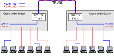 VLAN Trunk Cisco IOS - House of Technology