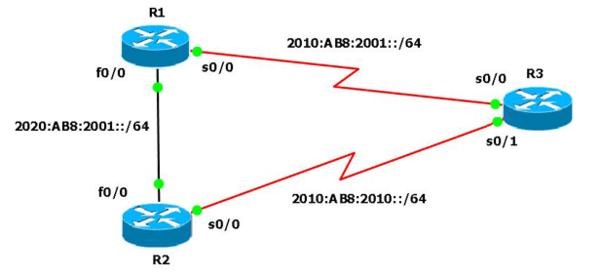 HSRP IPv6 Cisco IOS - House of Technology